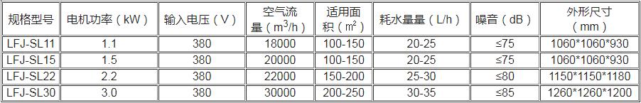 蒸发式冷风机数据参数