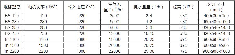移动式冷风机数据参数
